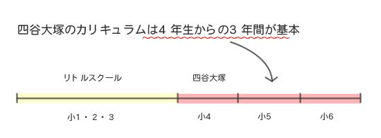 大塚 分け 四谷 テスト 対策 クラス